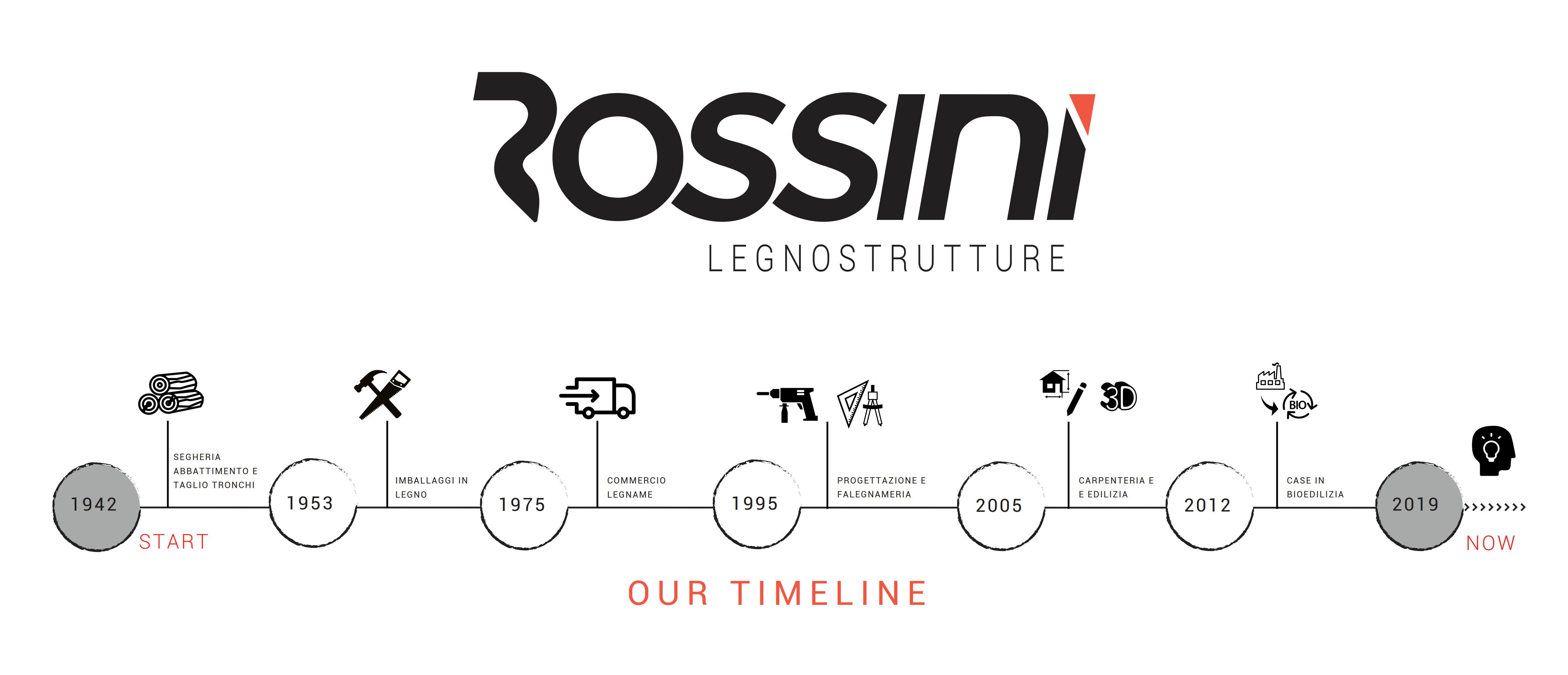 Rossini Legnostrutture - Il Nostro Nuovo Brand